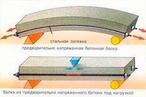 Напряженный бетон в Люберцах